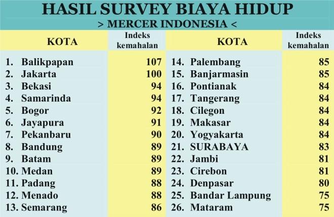 survey-biaya-hidup-mercer-ind1