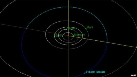 Posisi Asteroid Malala berada diantara Mars dan Yupiter